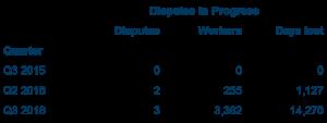 industrial-disputes-2016